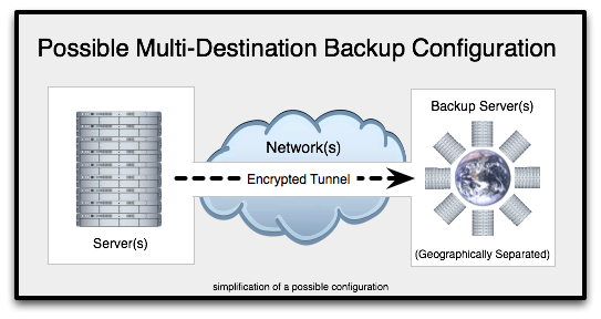 multi_destionation_backup_configuration.png